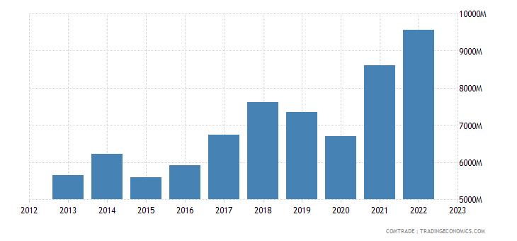 italy exports czech republic