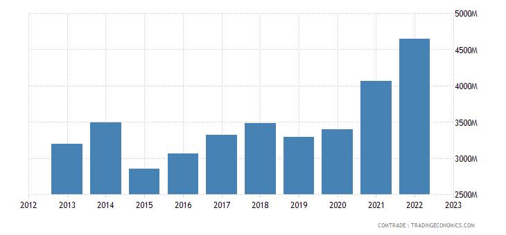 italy exports denmark