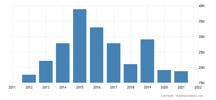 italy exports djibouti