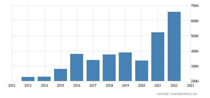 italy exports dominican republic