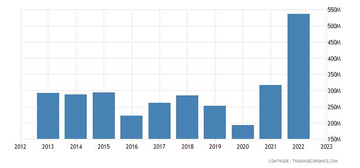 italy exports ecuador