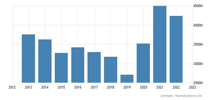 italy exports egypt