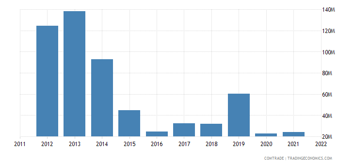 italy exports equatorial guinea