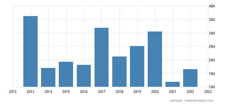 italy exports eritrea