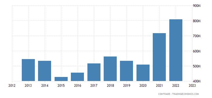 italy exports estonia