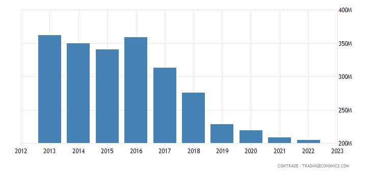 italy exports ethiopia