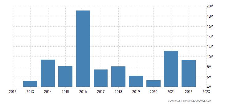 italy exports fiji