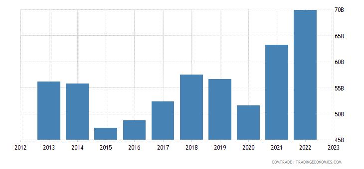 italy exports france