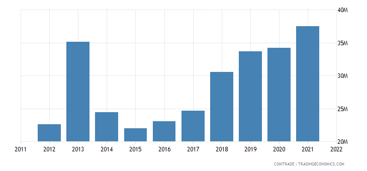 italy exports french polynesia