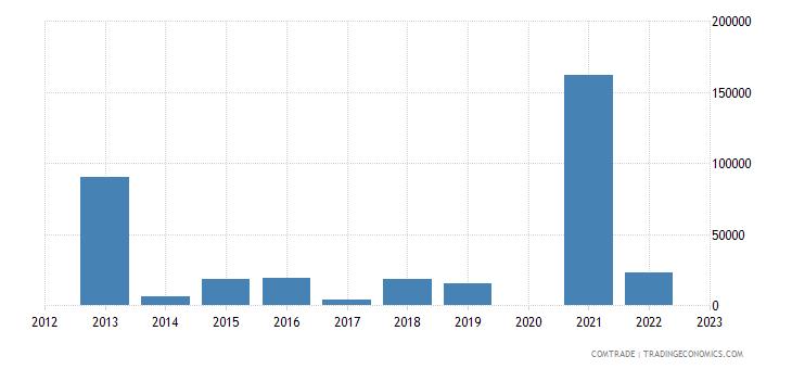 italy exports fs micronesia