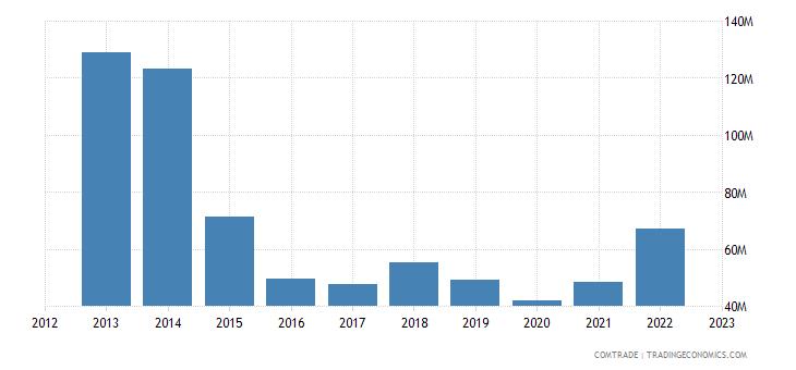 italy exports gabon