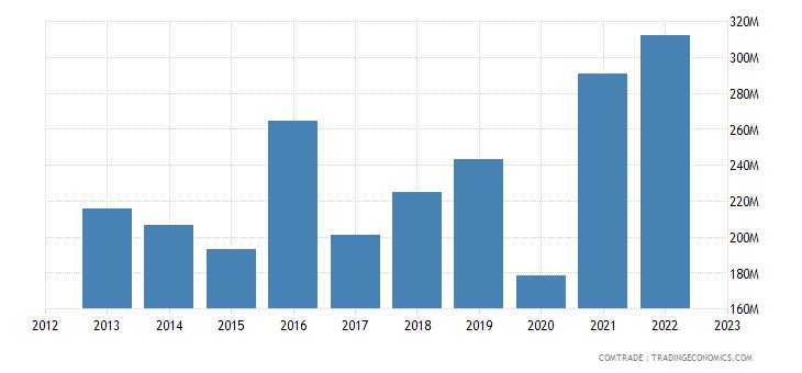 italy exports georgia