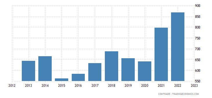 italy exports germany