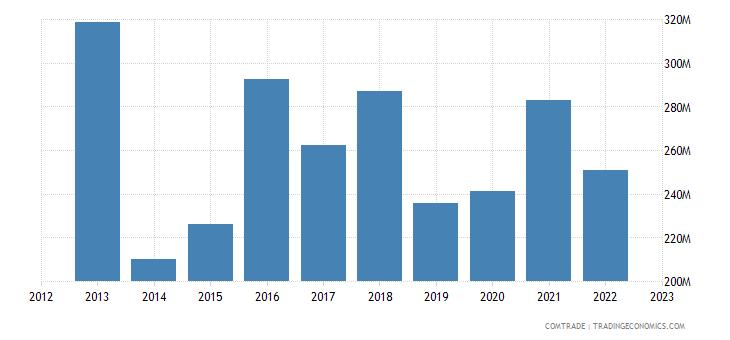 italy exports ghana