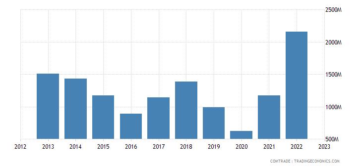 italy exports gibraltar