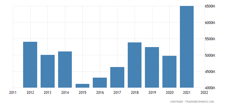 italy exports greece
