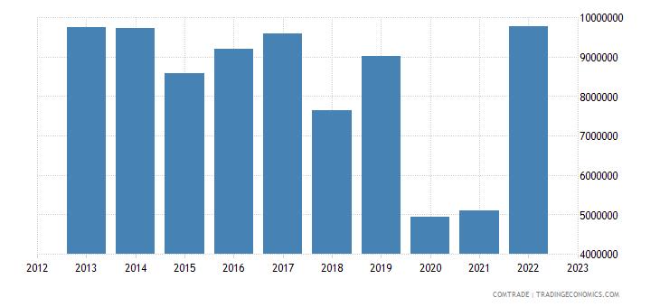 italy exports guam