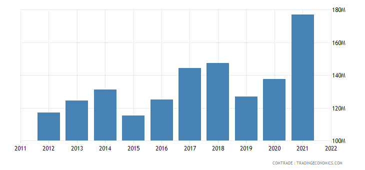 italy exports guatemala