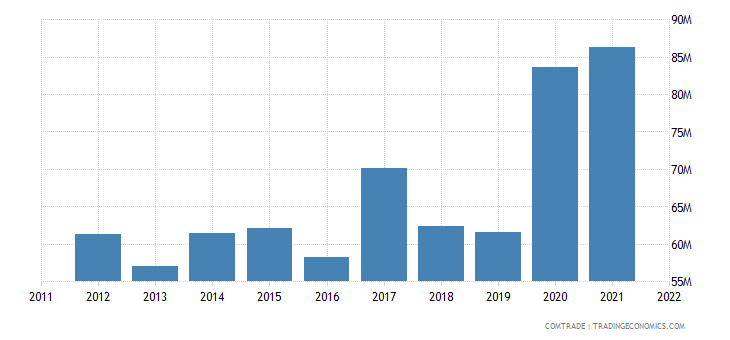 italy exports guinea