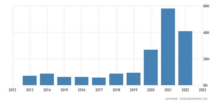 italy exports guyana