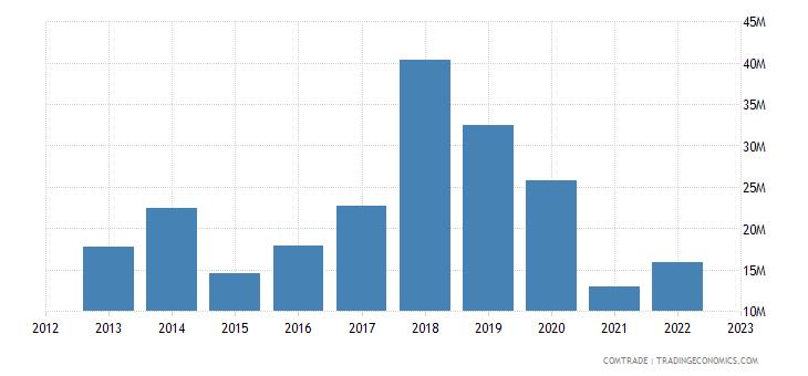 italy exports haiti