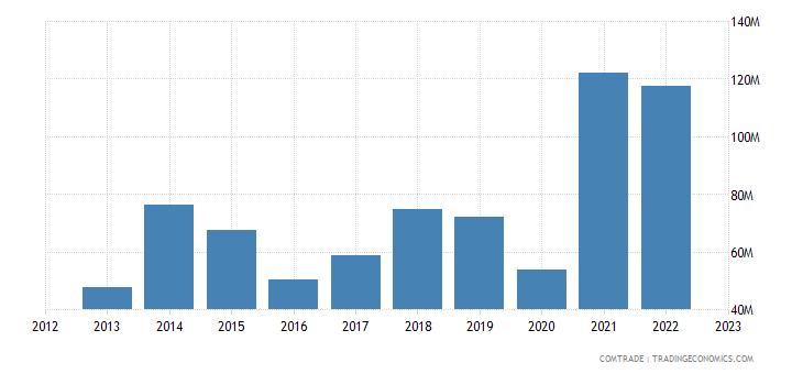 italy exports honduras