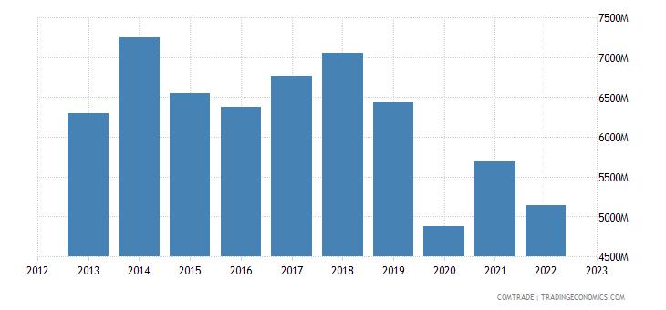 italy exports hong kong