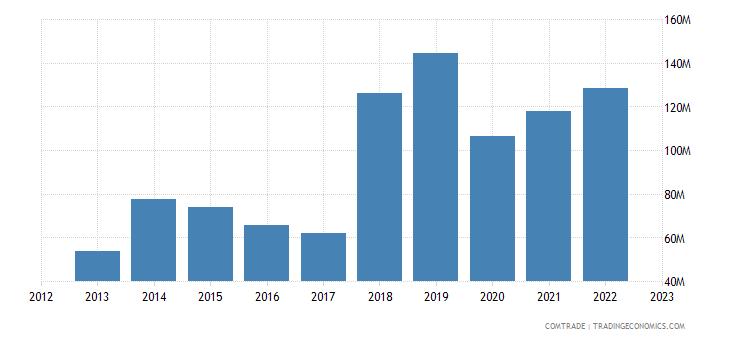 italy exports india iron steel