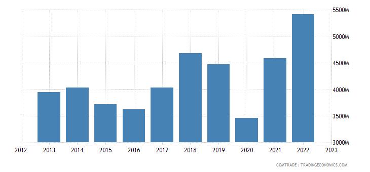 italy exports india