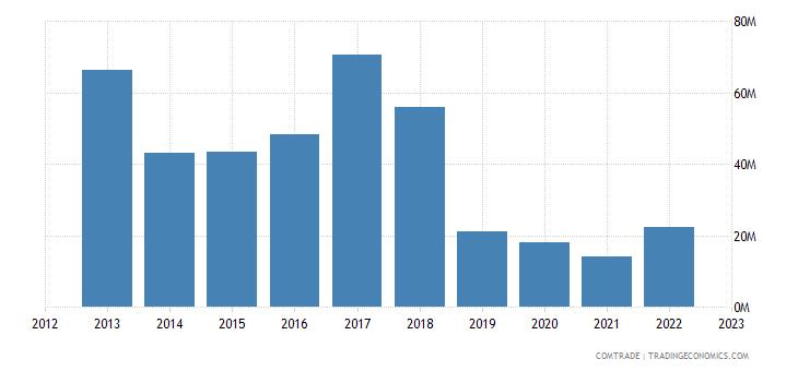 italy exports iran articles iron steel