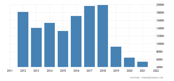 italy exports iran