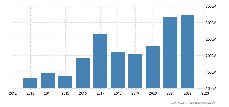 italy exports ireland