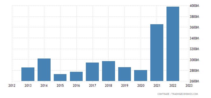 italy exports israel
