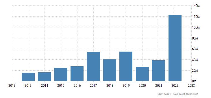 italy exports jamaica
