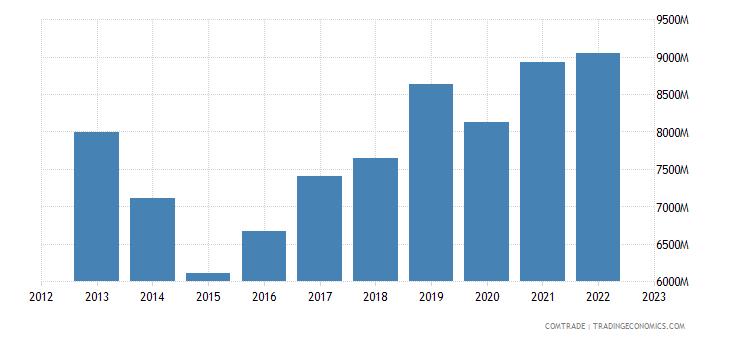 italy exports japan
