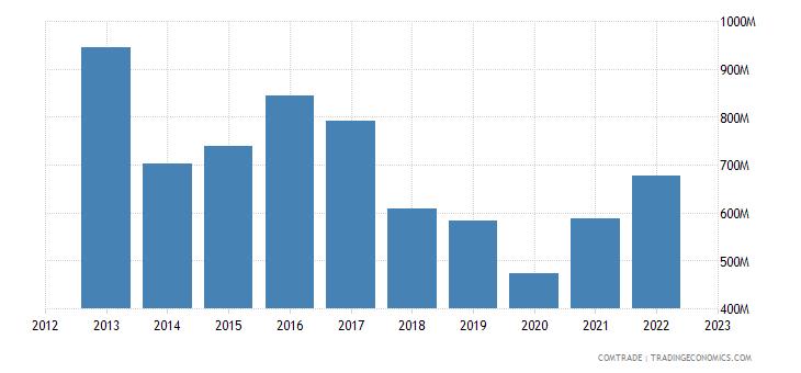 italy exports jordan