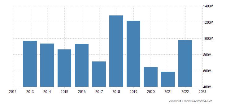 italy exports kazakhstan