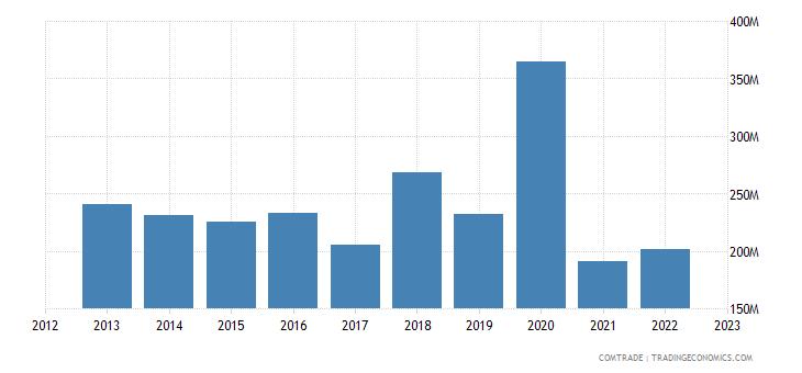 italy exports kenya