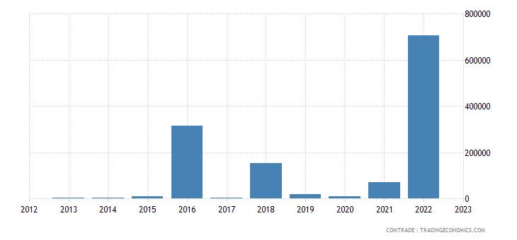 italy exports kiribati