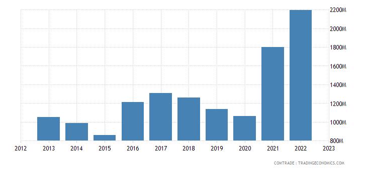 italy exports kuwait