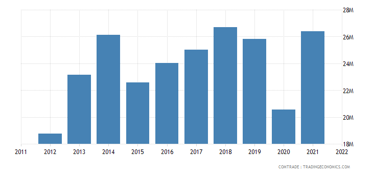 italy exports kyrgyzstan