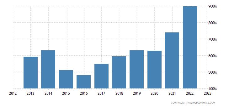 italy exports latvia
