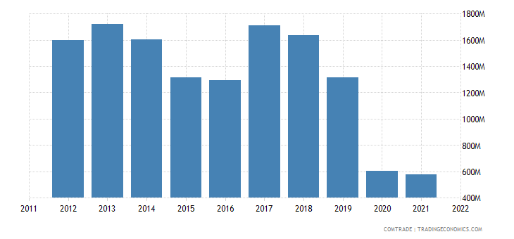 italy exports lebanon
