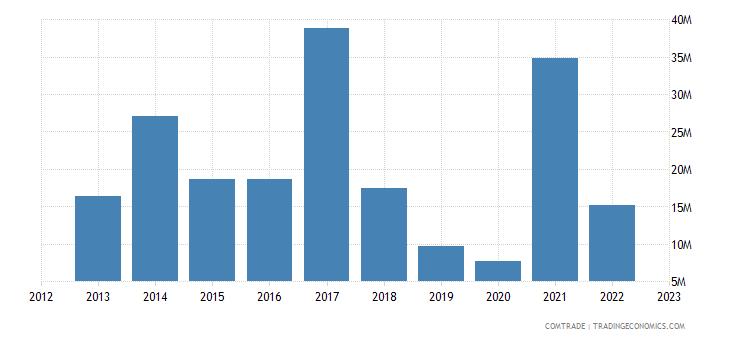 italy exports liberia