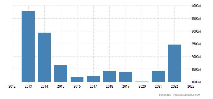 italy exports libya