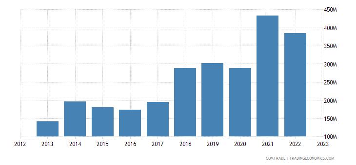 italy exports macau