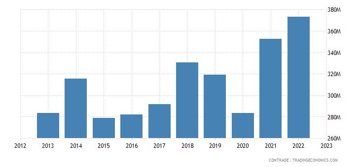 italy exports macedonia