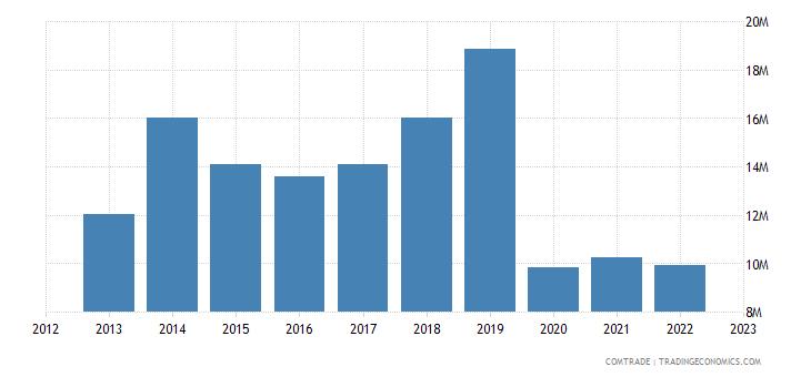 italy exports malawi