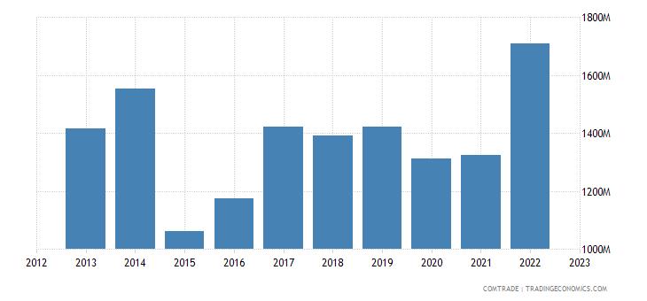 italy exports malaysia
