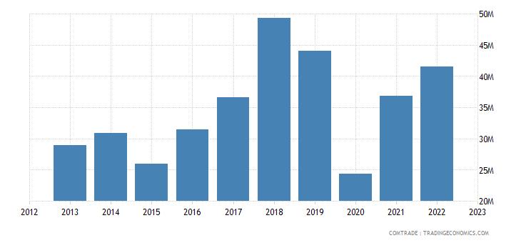 italy exports maldives